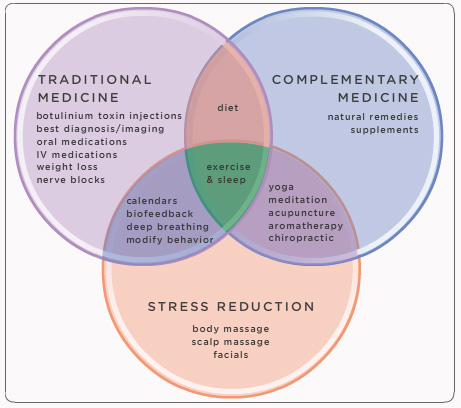 a chart outlining how medicine and stress intersect